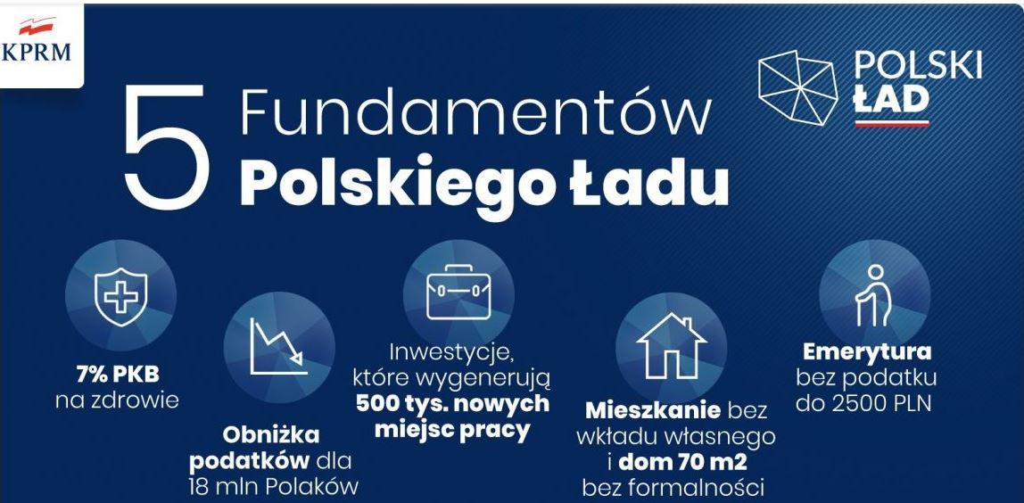 Wiosenne porządki rządu. Polski Ład – podsumowanie